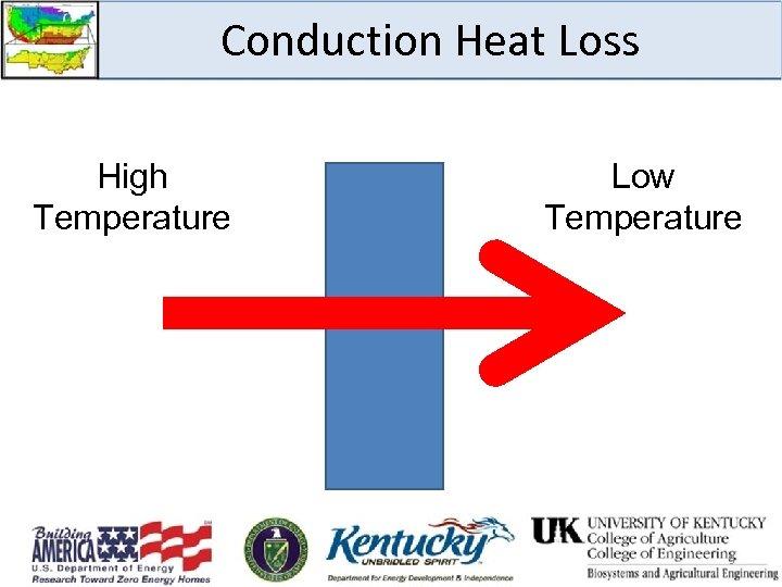 Conduction Heat Loss High Temperature Low Temperature 3
