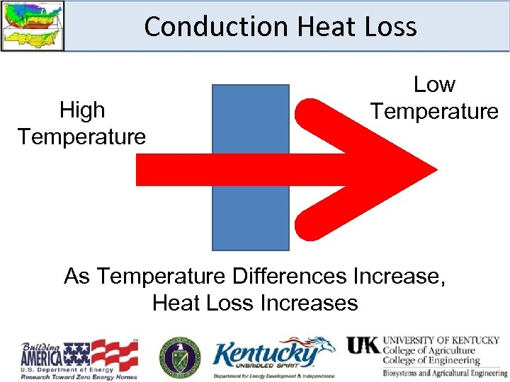 Conduction Heat Loss High Temperature Low Temperature As Temperature Differences Increase, Heat Loss Increases