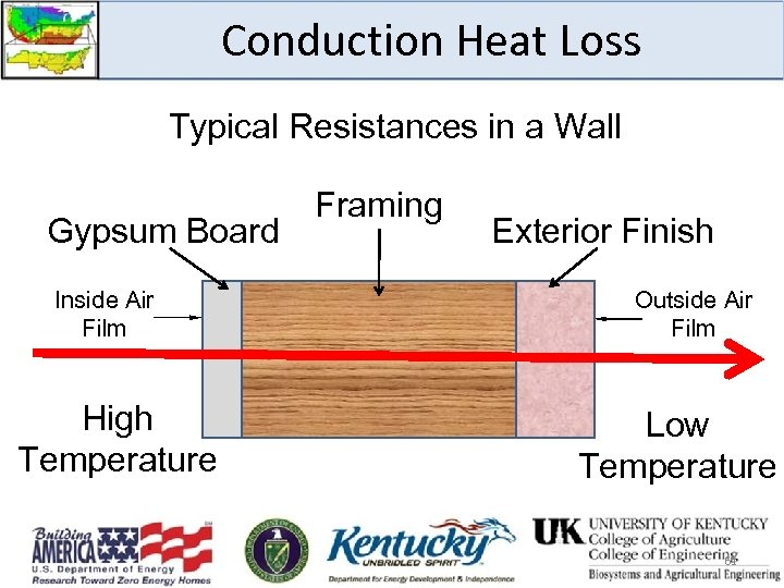 Conduction Heat Loss Typical Resistances in a Wall Gypsum Board Inside Air Film High