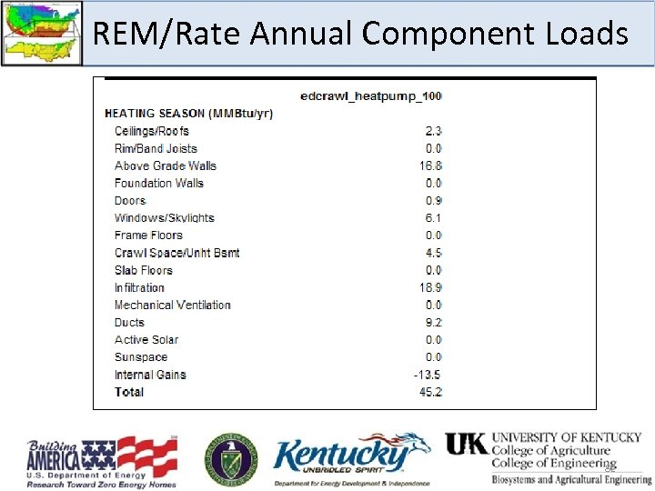 REM/Rate Annual Component Loads 82