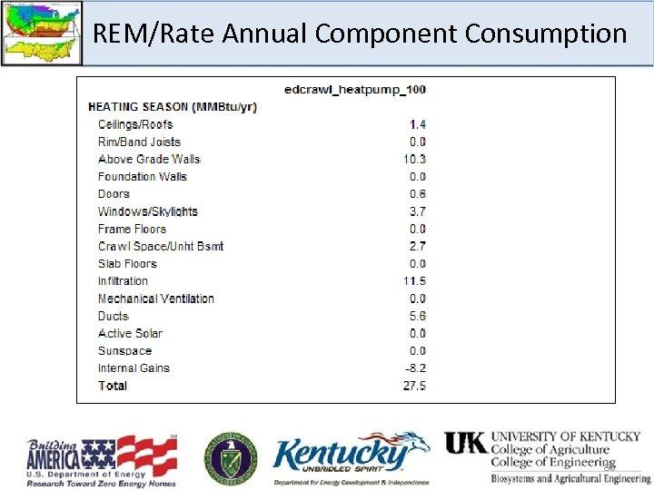 REM/Rate Annual Component Consumption 86