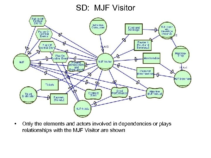 SD: MJF Visitor • Only the elements and actors involved in dependencies or plays