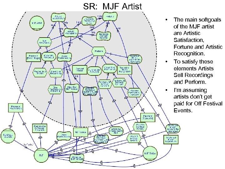 SR: MJF Artist • • • The main softgoals of the MJF artist are