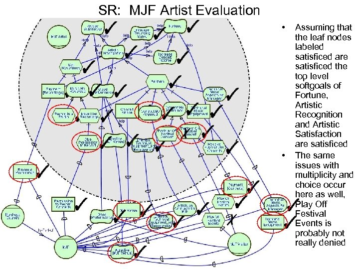 SR: MJF Artist Evaluation • • Assuming that the leaf nodes labeled satisficed are