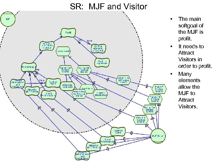 SR: MJF and Visitor • • • The main softgoal of the MJF is