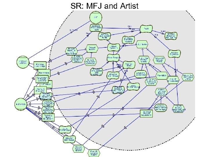 SR: MFJ and Artist
