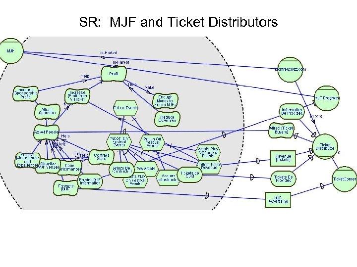 SR: MJF and Ticket Distributors
