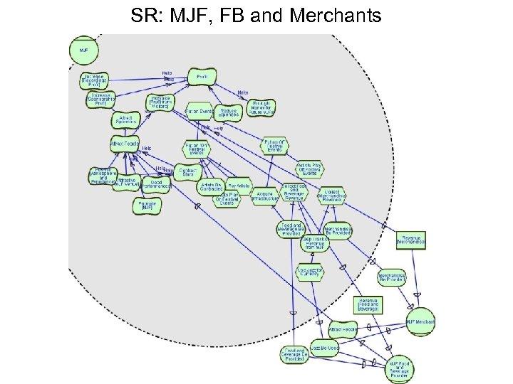 SR: MJF, FB and Merchants