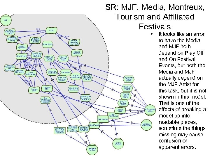 SR: MJF, Media, Montreux, Tourism and Affiliated Festivals • It looks like an error