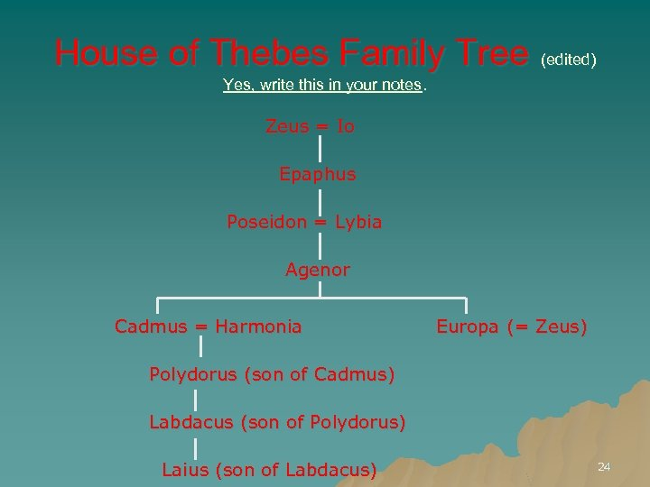 House of Thebes Family Tree (edited) Yes, write this in your notes. Zeus =