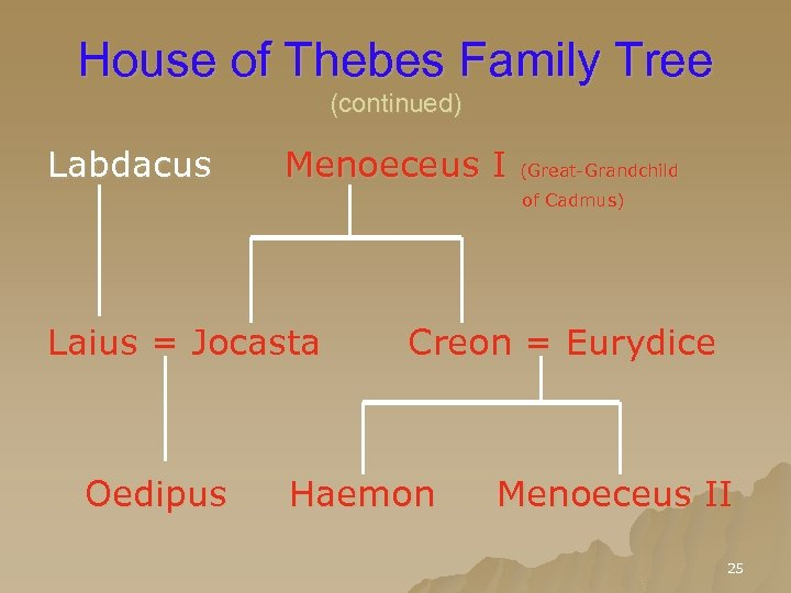 House of Thebes Family Tree (continued) Labdacus Menoeceus I (Great-Grandchild of Cadmus) Laius =