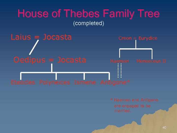 House of Thebes Family Tree (completed) Laius = Jocasta Creon = Eurydice Oedipus =