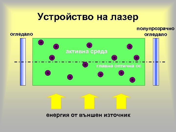 Устройство на лазер полупрозрачно огледало активна среда главна оптична ос енергия от външен източник