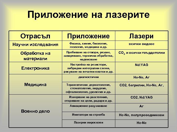 Приложение на лазерите Отрасъл Приложение Лазери Научни изследвания Физика, химия, биология, геология, медицина и