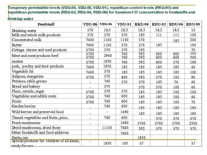 Temporary permissible levels (VDU-86, VDU-88, VDU-91), republican control levels (RKU-90) and republican permissible levels