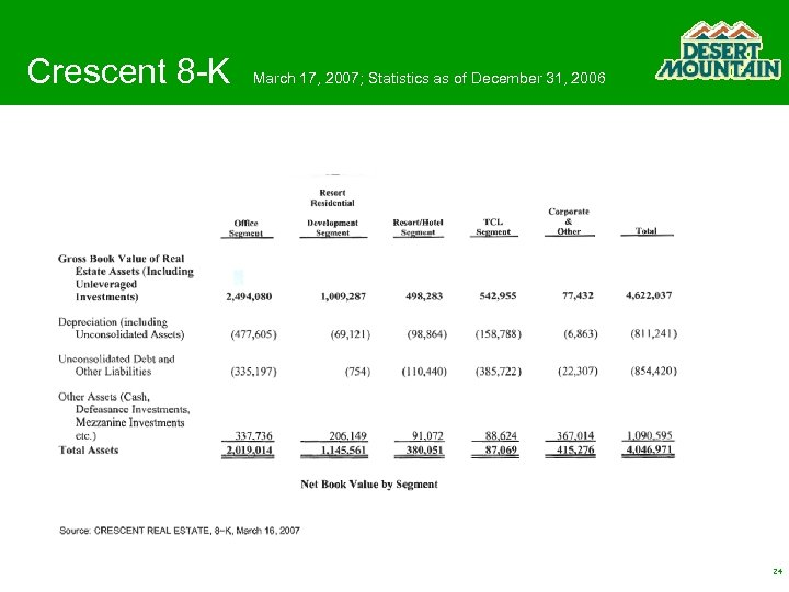 Crescent 8 -K March 17, 2007; Statistics as of December 31, 2006 24