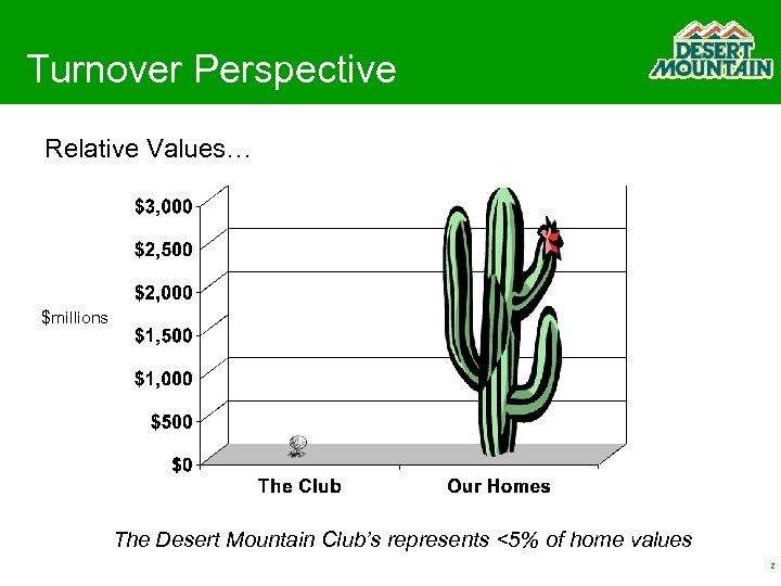 Turnover Perspective Relative Values… $millions The Desert Mountain Club's represents <5% of home values
