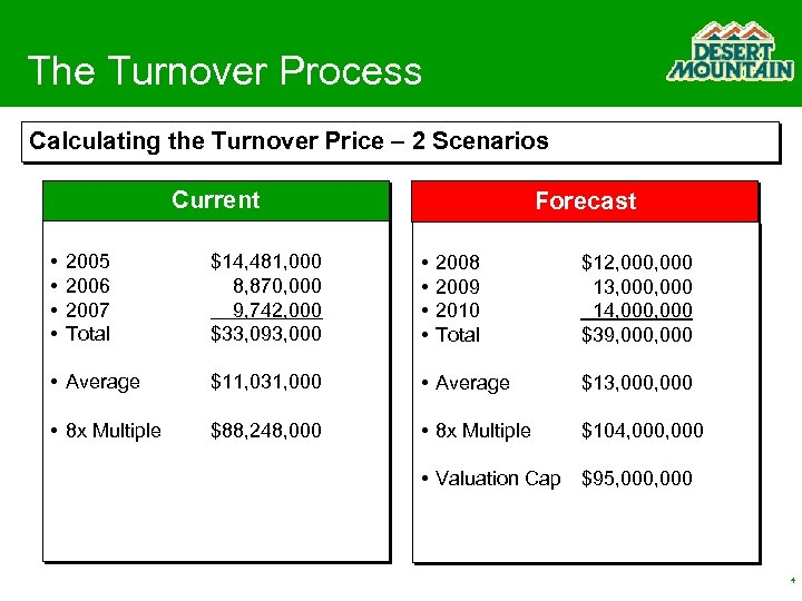 The Turnover Process Calculating the Turnover Price – 2 Scenarios Current • • 2005
