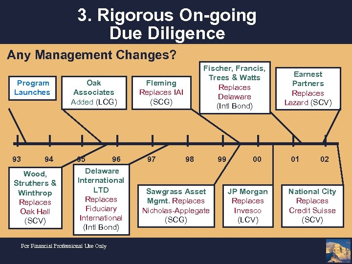 3. Rigorous On-going Due Diligence Any Management Changes? Program Launches 93 94 Wood, Struthers