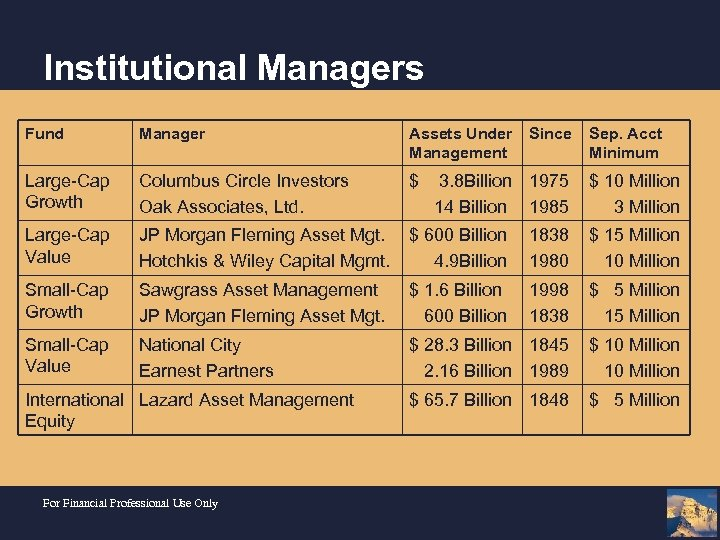 Institutional Managers Fund Manager Assets Under Management Large-Cap Growth Columbus Circle Investors Oak Associates,