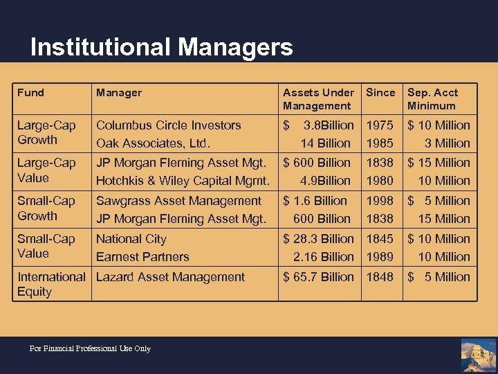 Institutional Managers Fund Manager Assets Under Management Large-Cap Growth Columbus Circle Investors Oak Associates,