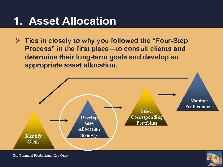 "1. Asset Allocation Ø Ties in closely to why you followed the ""Four-Step Process"""