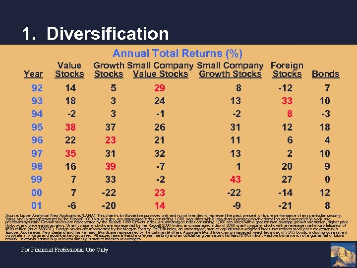 1. Diversification Annual Total Returns (%) Year 92 93 94 95 96 97 98