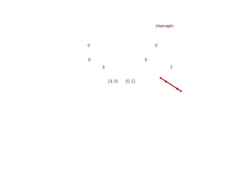 intercepts 0 0 3 2 (3, 0) (0, 2)
