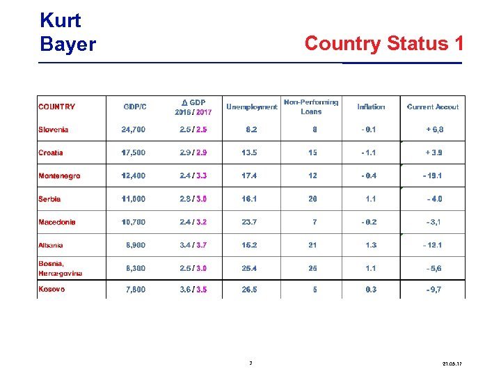 Kurt Bayer Country Status 1 3 21. 05. 17