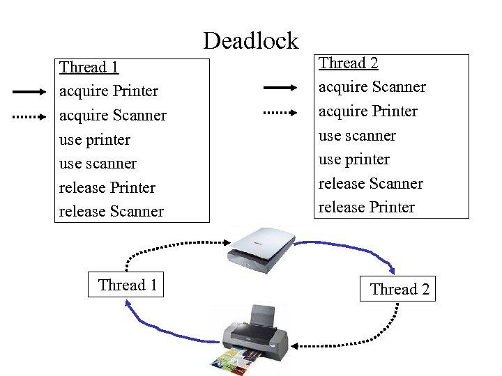 Deadlock Thread 1 acquire Printer acquire Scanner use printer use scanner release Printer release