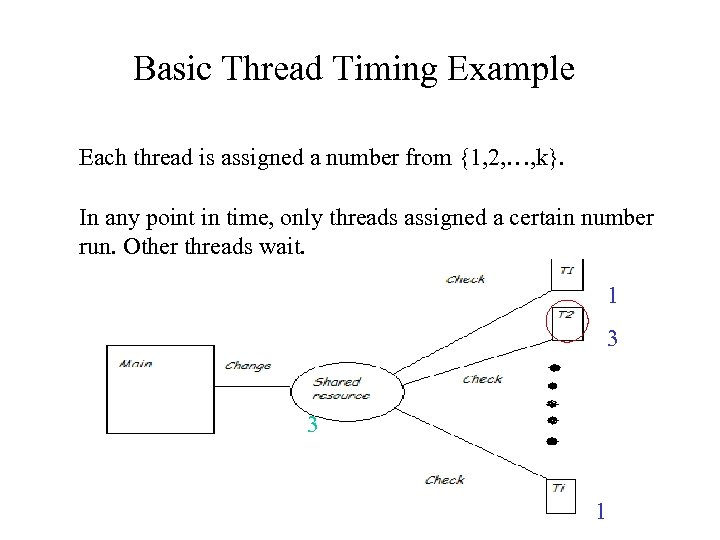 Basic Thread Timing Example Each thread is assigned a number from {1, 2, …,