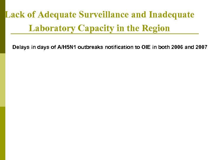 Lack of Adequate Surveillance and Inadequate Laboratory Capacity in the Region Delays in days