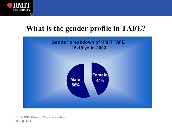 What is the gender profile in TAFE? IRCU - SSG Planning Day Presentation 20