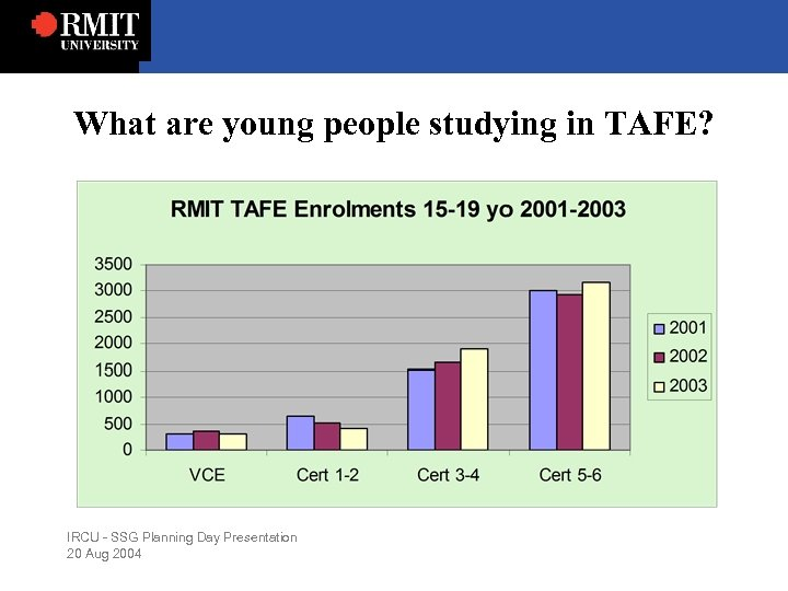 What are young people studying in TAFE? IRCU - SSG Planning Day Presentation 20