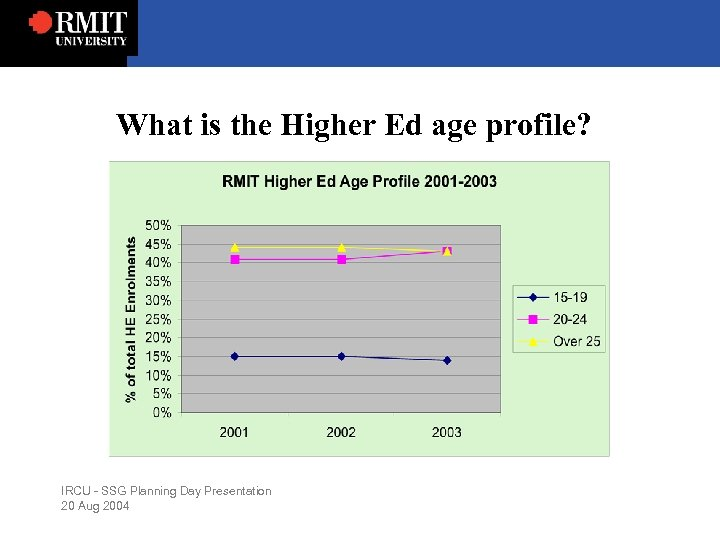 What is the Higher Ed age profile? IRCU - SSG Planning Day Presentation 20