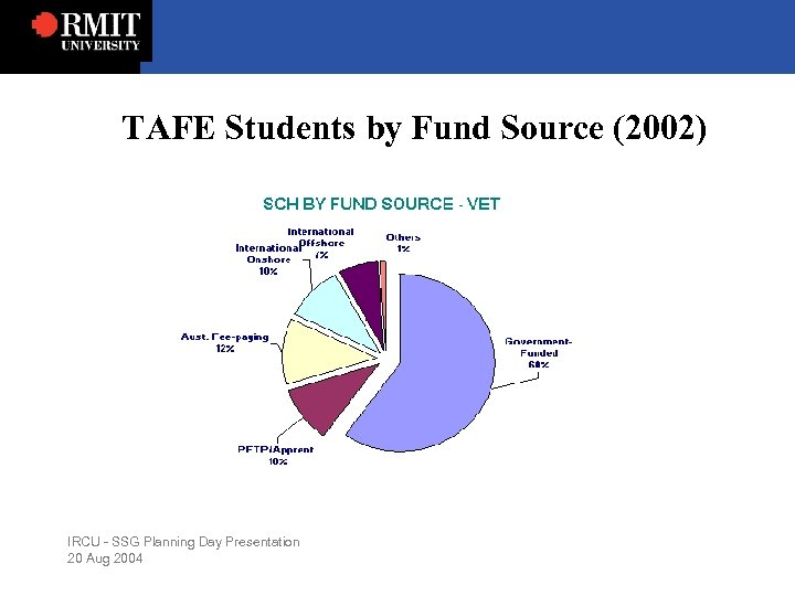 TAFE Students by Fund Source (2002) IRCU - SSG Planning Day Presentation 20 Aug