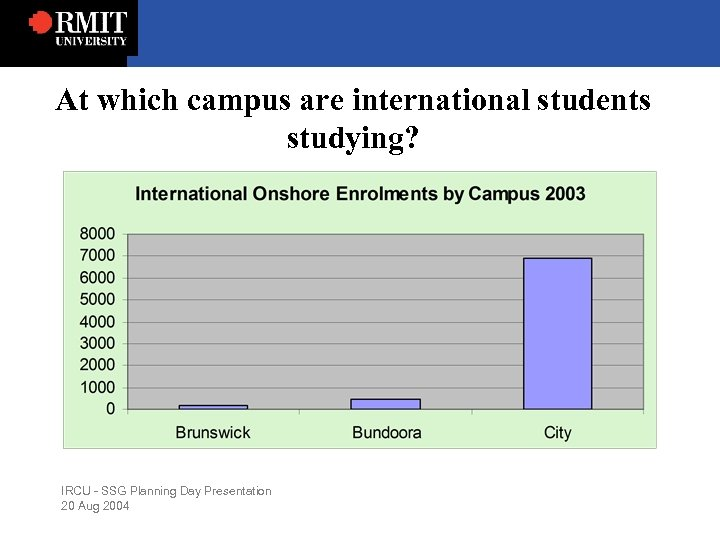 At which campus are international students studying? IRCU - SSG Planning Day Presentation 20