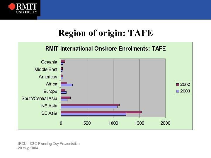 Region of origin: TAFE IRCU - SSG Planning Day Presentation 20 Aug 2004