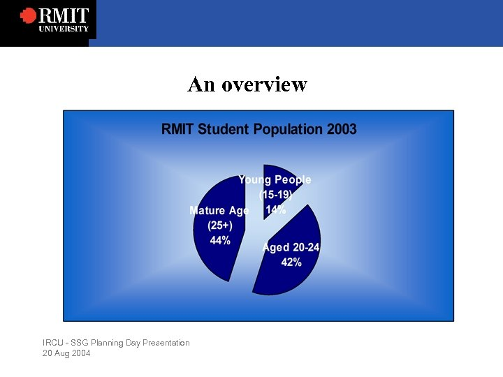 An overview IRCU - SSG Planning Day Presentation 20 Aug 2004
