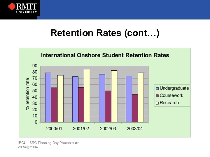 Retention Rates (cont…) IRCU - SSG Planning Day Presentation 20 Aug 2004