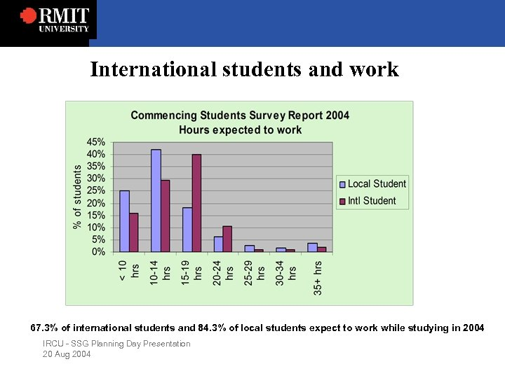 International students and work 67. 3% of international students and 84. 3% of local