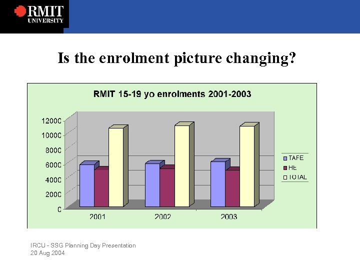 Is the enrolment picture changing? IRCU - SSG Planning Day Presentation 20 Aug 2004