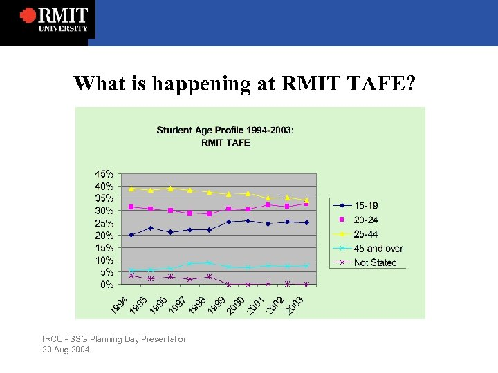 What is happening at RMIT TAFE? IRCU - SSG Planning Day Presentation 20 Aug