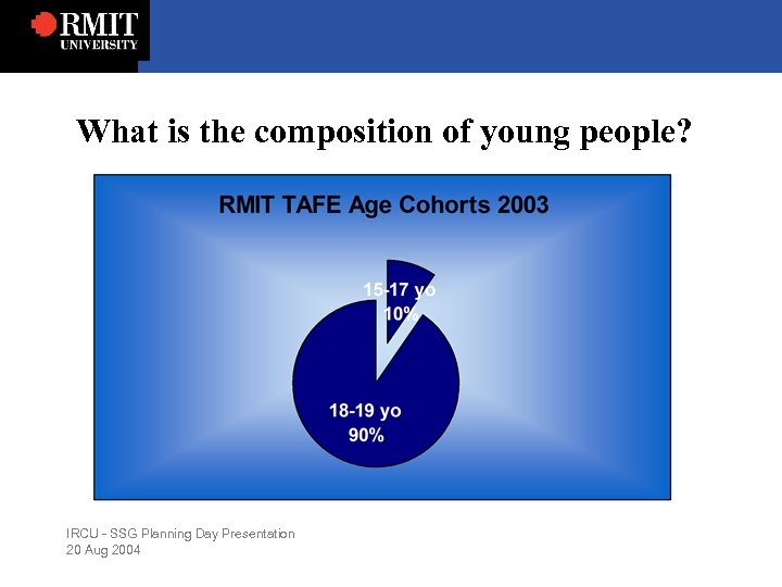 What is the composition of young people? IRCU - SSG Planning Day Presentation 20