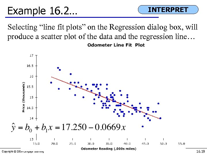 """Example 16. 2… INTERPRET Selecting """"line fit plots"""" on the Regression dialog box, will"""