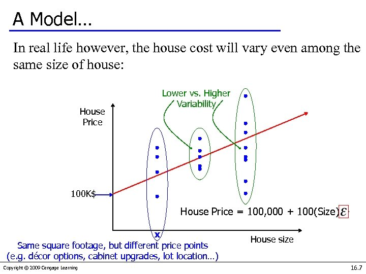 A Model… In real life however, the house cost will vary even among the