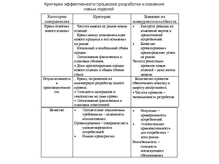 Критерии эффективности процессов разработки и освоения новых изделий Категории совершенства Критерии Время освоения нового