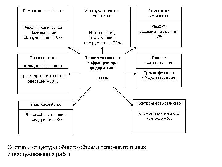 Ремонтное хозяйство Ремонт, техническое обслуживание оборудования - 26 % Транспортноскладское хозяйство Транспортно-складские операции –