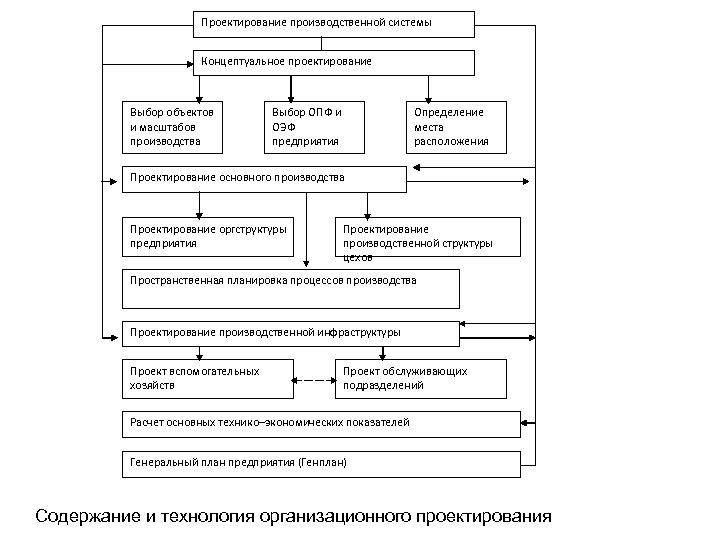 Проектирование производственной системы Концептуальное проектирование Выбор объектов и масштабов производства Выбор ОПФ и ОЭФ