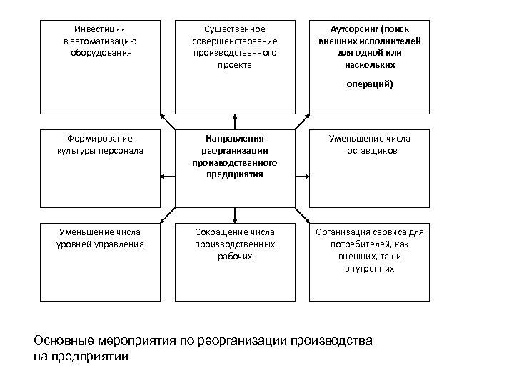 Инвестиции в автоматизацию оборудования Существенное совершенствование производственного проекта Аутсорсинг (поиск внешних исполнителей для одной